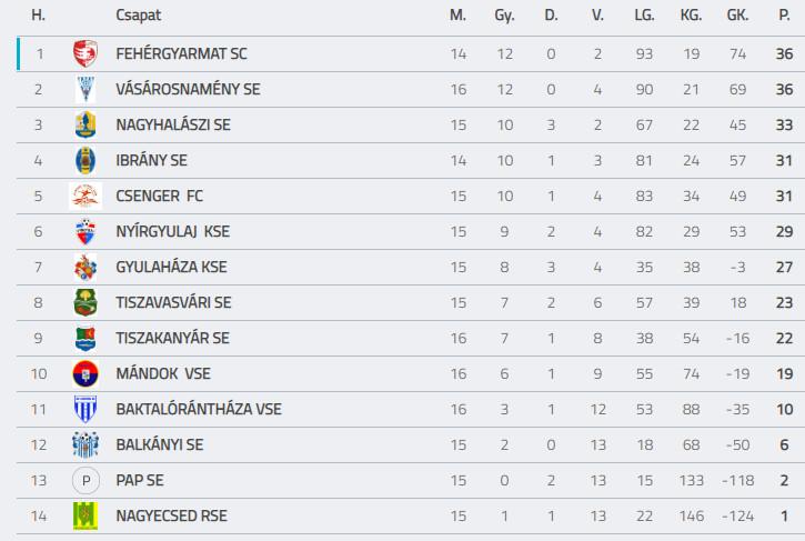 Baktaloranthaza VSE -Vasarosnameny SE U19 bajoki labdarugo merkozes (2)