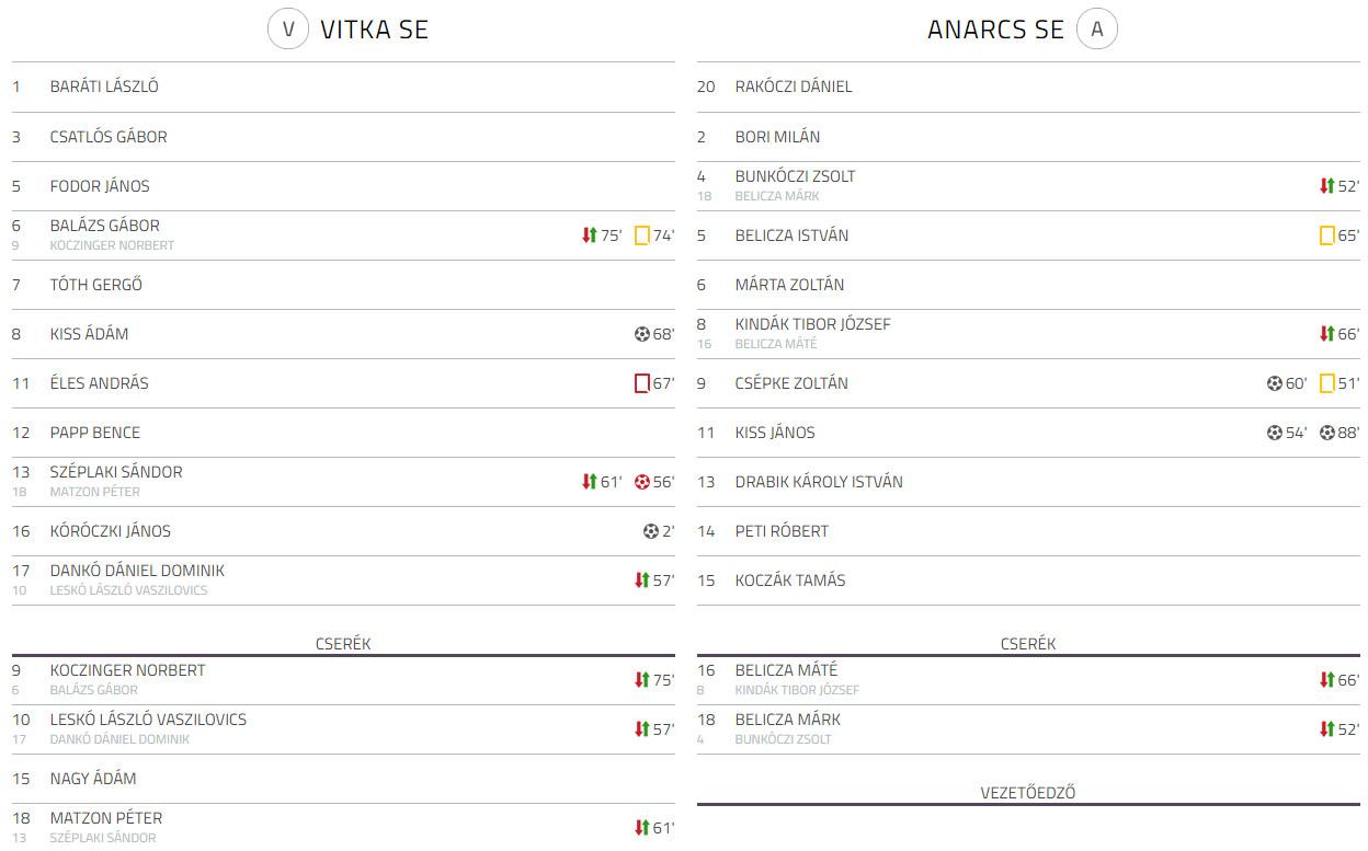 Vitka SE - Anarcs SE bajnoki labdarugo merkozes (4)