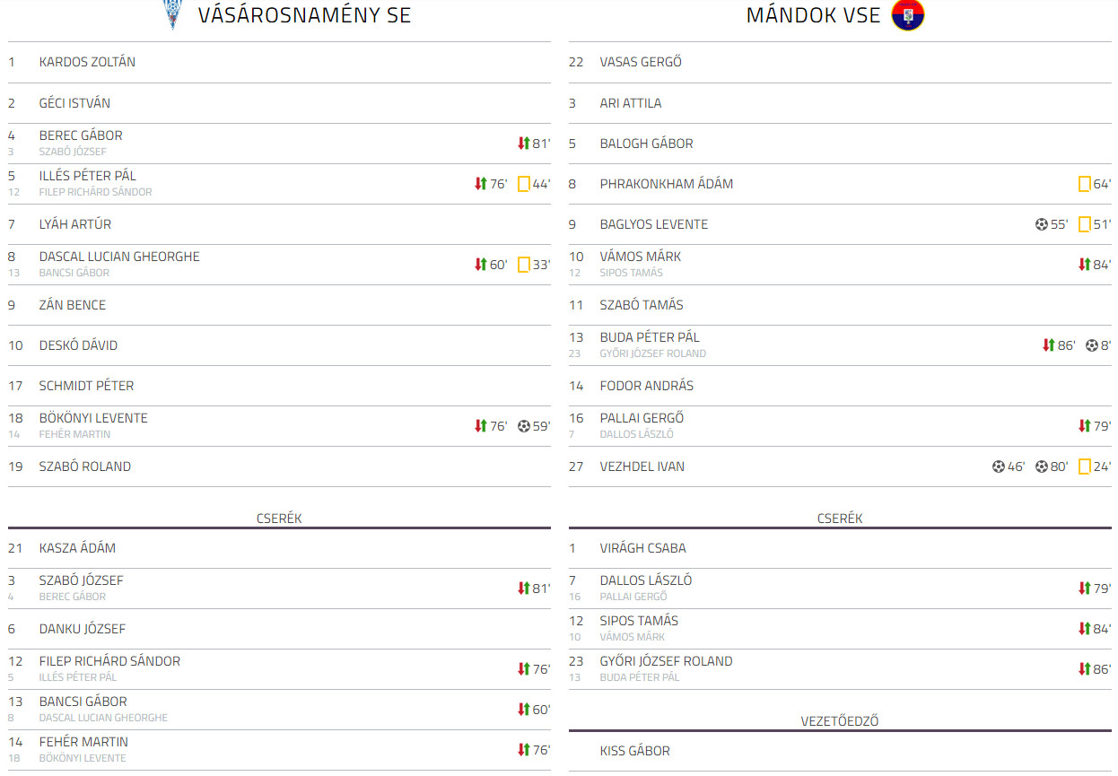 Vasarosnameny SE - Mandok VSE bajnokai labdarugo merkozes (2)